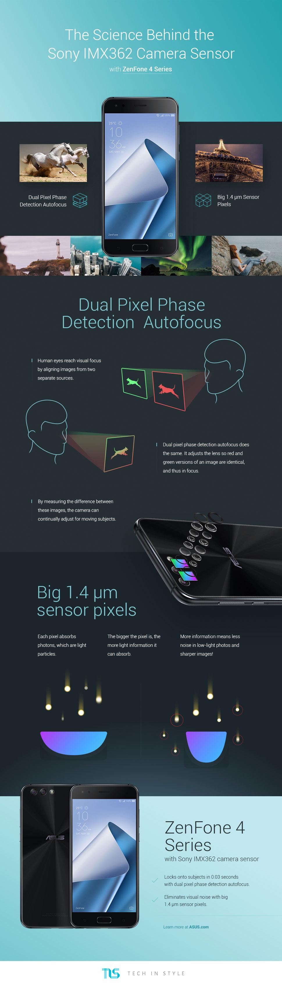 Sony IMX362 infographic