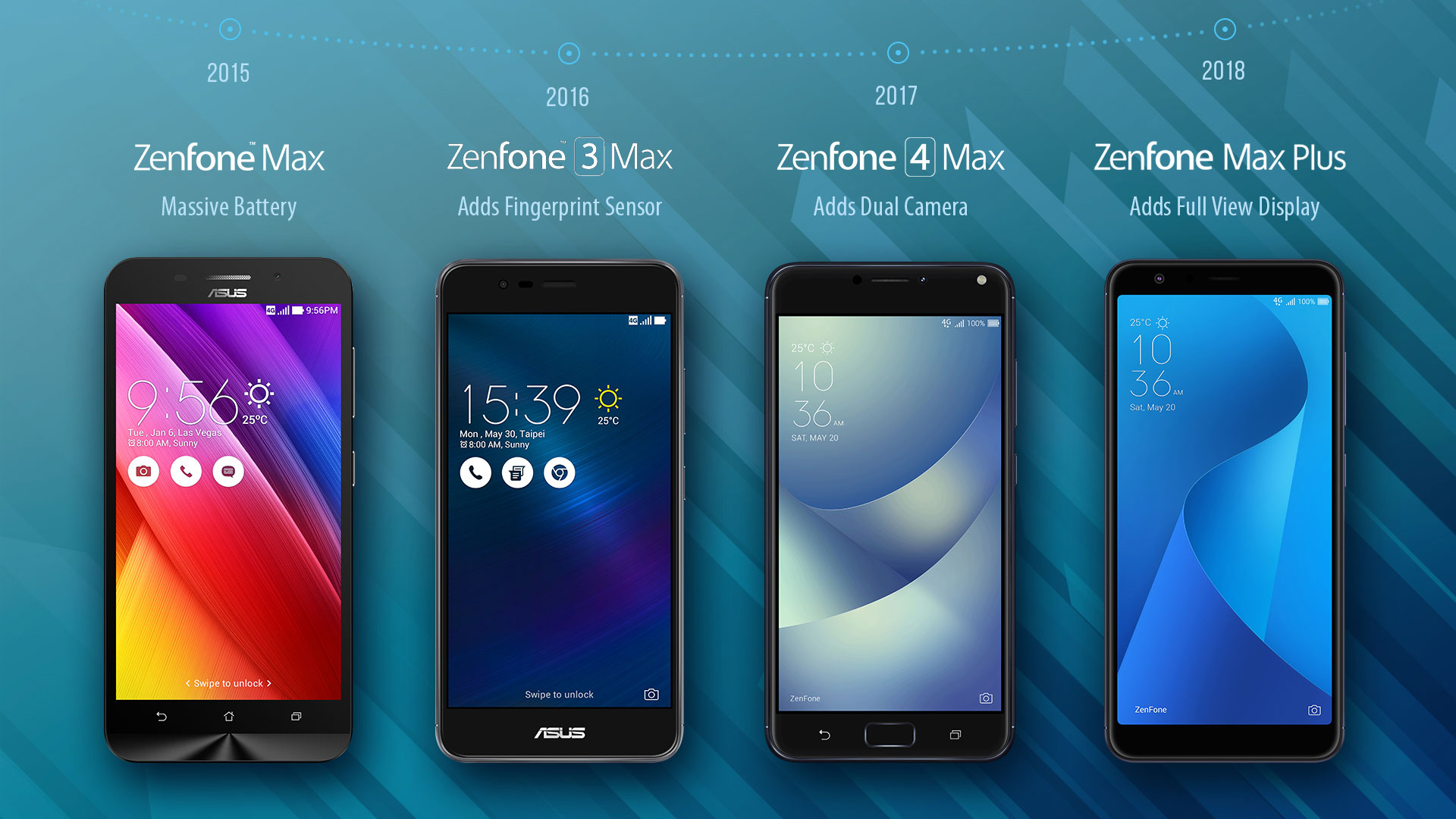 ZenFone Max bezel progression