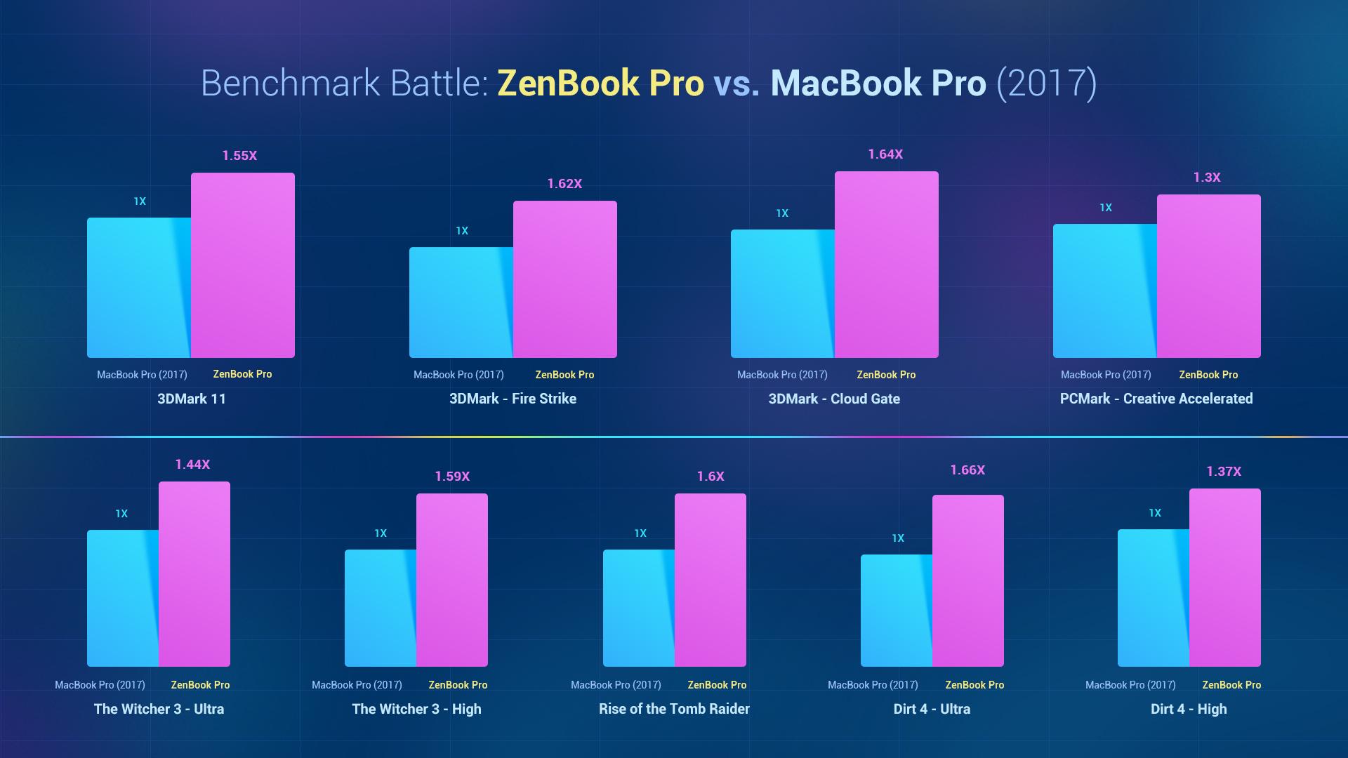MacBook Pro vs. ZenBook Pro - Benchmark battle | Notebook ...