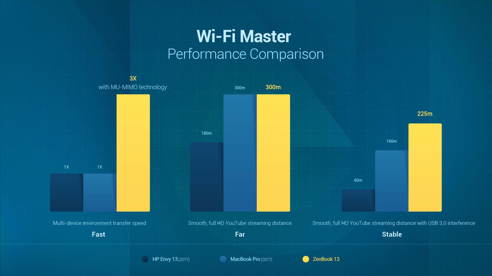 Wi-Fi Master comparison chart